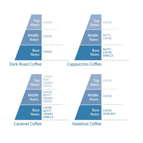 CAFFE GUSTO 1